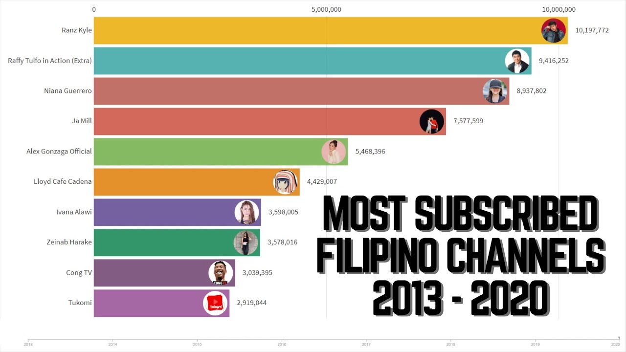 Most Subscribed Filipino Youtubers Vloggers 2013 2020 Youtube