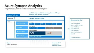 Migrating Your Mission-Critical Data Warehouse to Azure Synapse Analytics | BRK3044
