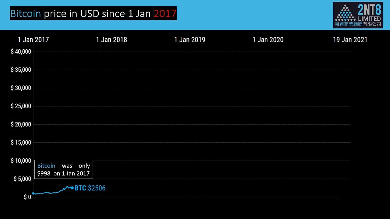 Video for SiGMA: Bitcoin vs. Gold vs. Stocks from 1 Jan 2020 to 19 Jan 2021