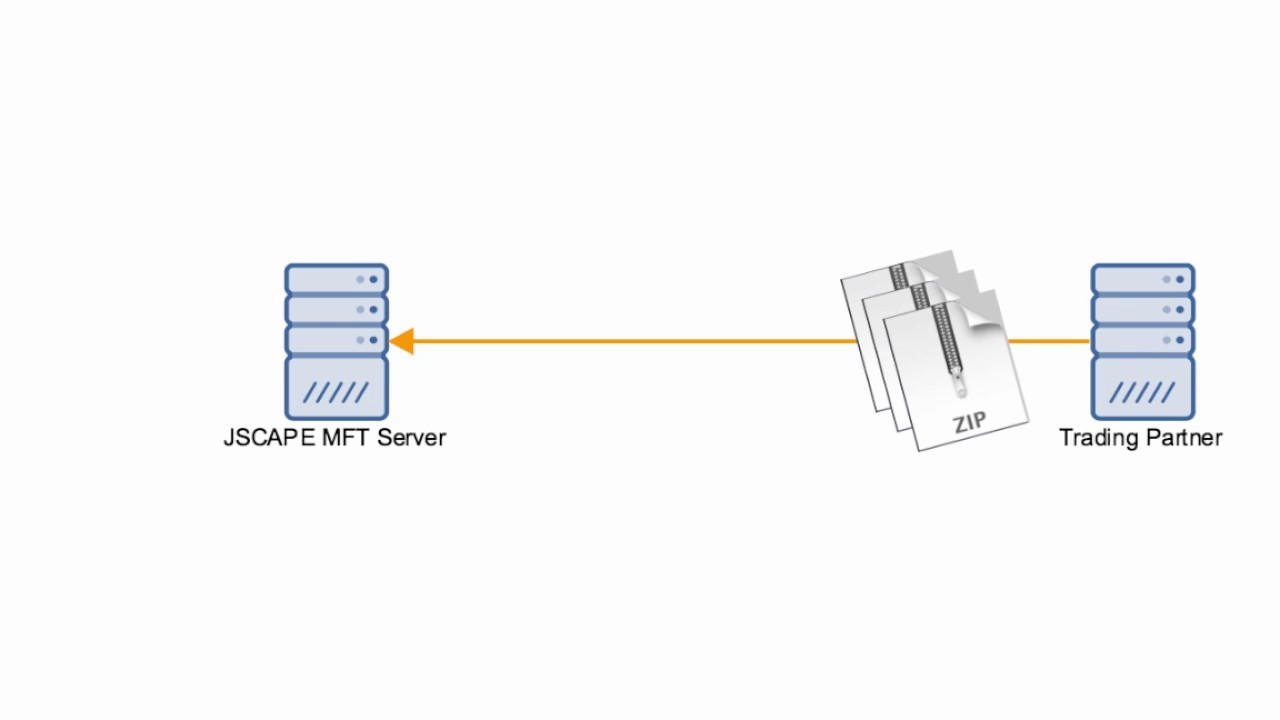 automated file transfer downloading zip files from trading