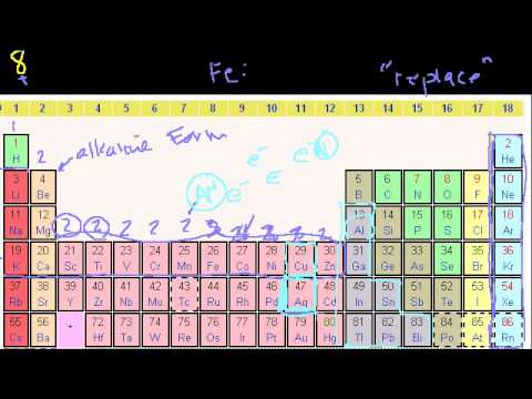 Groups Of The Periodic Table Youtube