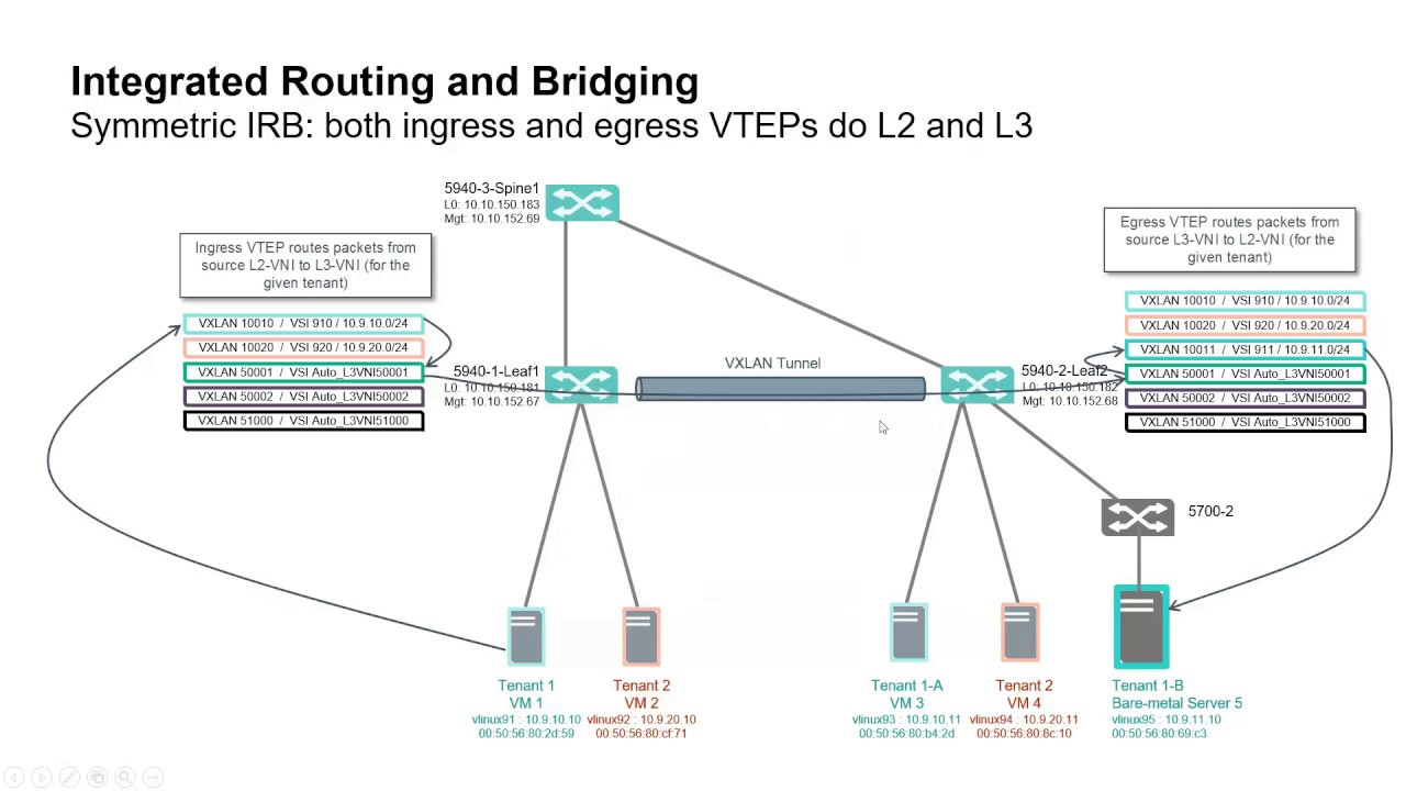 EVPN based VXLAN management with IMC - part 1