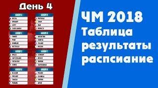 Футбол. Чемпионат мира 2018. Результаты. Таблица. Расписание. Бразилия Швейцария, Германия Мексика