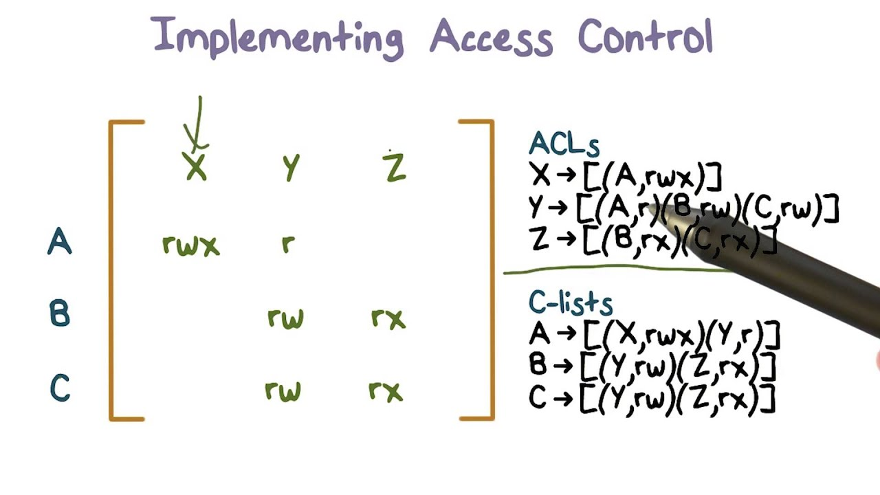 Example Access Control Matrix