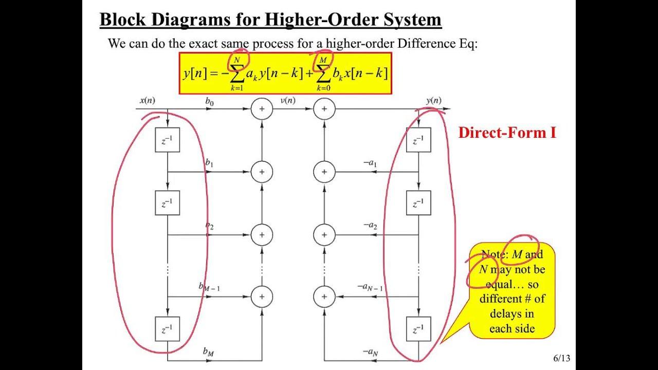Eeo303 Note Set  5 Block Diagrams