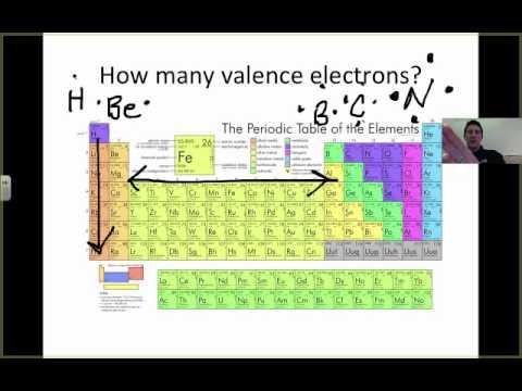 Covalent Bonding 1 - Introduction to Covalent Bonds