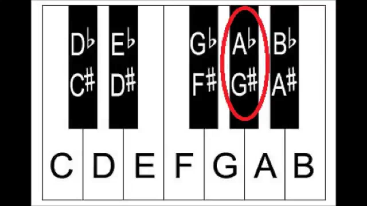 how to flats work in piano