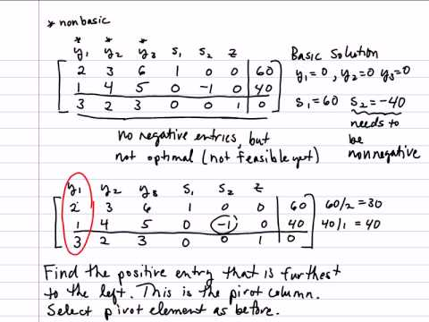 Linear programming: simplex method (2) youtube.