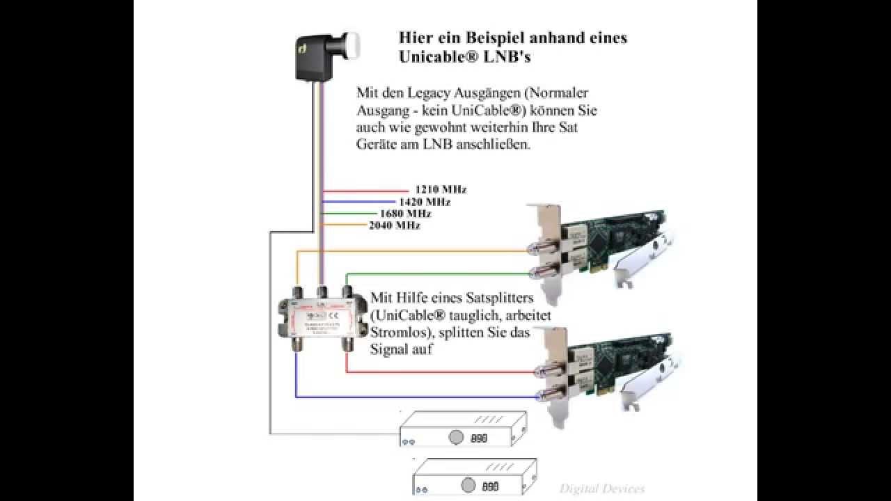 Wie funktioniert ein Einkabelsystem [Digital Devices