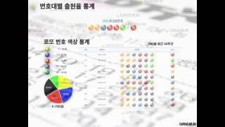 한눈에 보는 로또 당첨번호 통계, 나눔로또 705회 by 로또랩