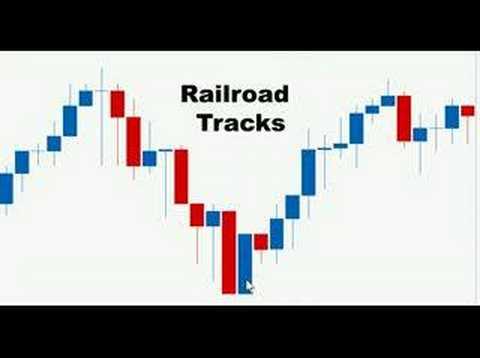 Candlestick Patterns - Candlestick Trading Series 6 - Railroad Tracks Pattern - YouTube