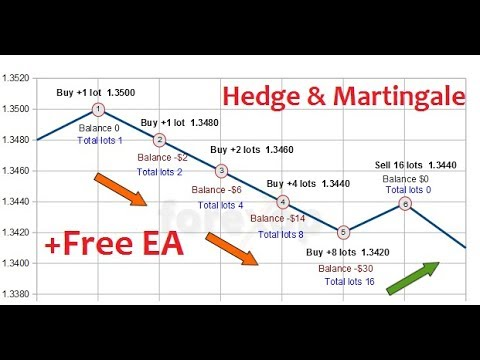How to cloase a forex hedge