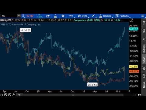Trading Stock Market Buyouts (case study) $INVN, $STM, $KN