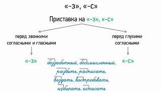 Правописание приставок на -з и -с (5 класс, видеоурок-презентация)