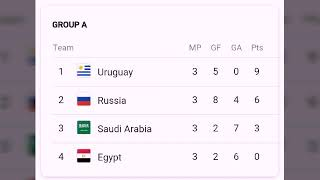 FIFA WORLD CUP 2018 POINTS TABLE TODAY 29th june |most goals| round of 16 teams match schedule;