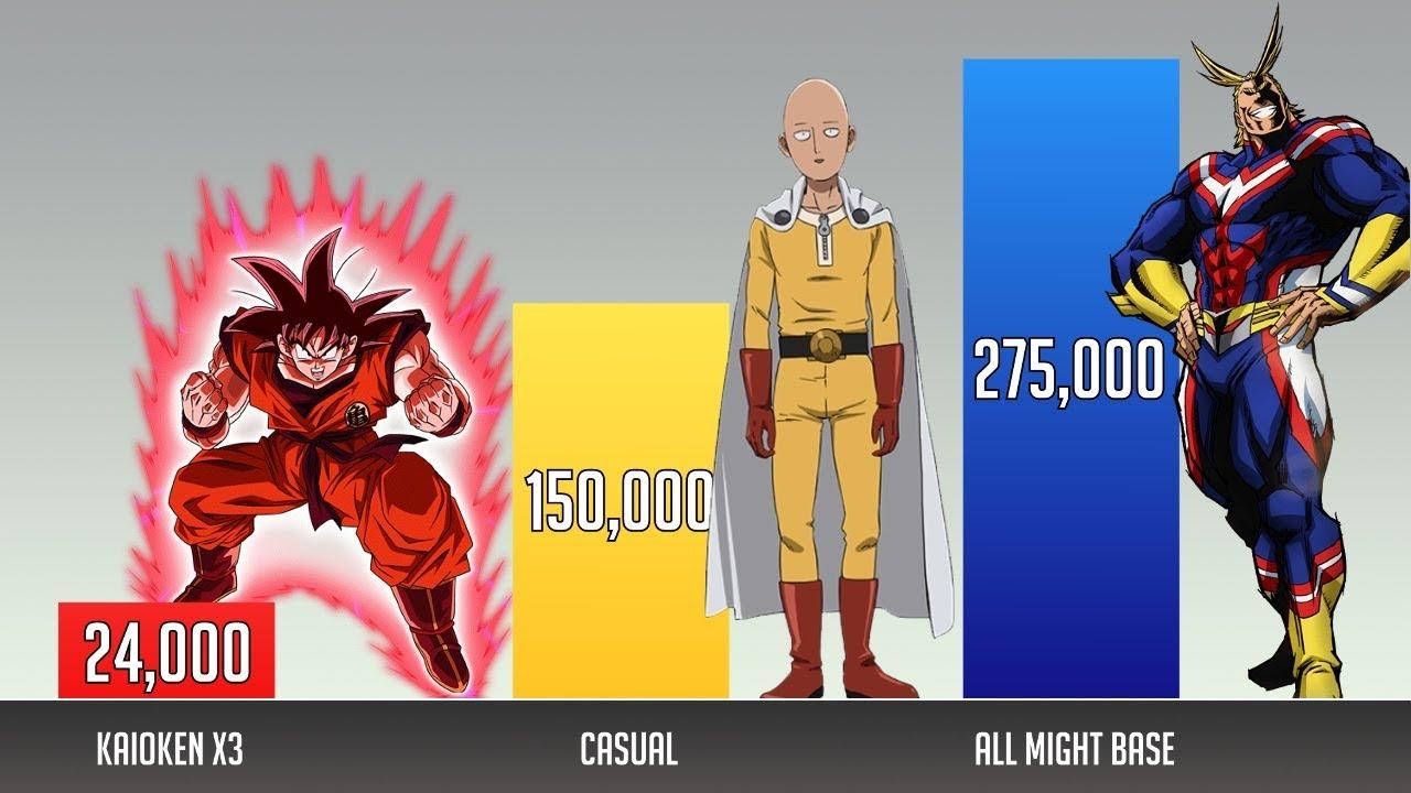 Goku Vs Saitama Power Levels Youtube