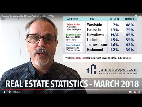 March 2018 Greater Vancouver Real Estate Statistics