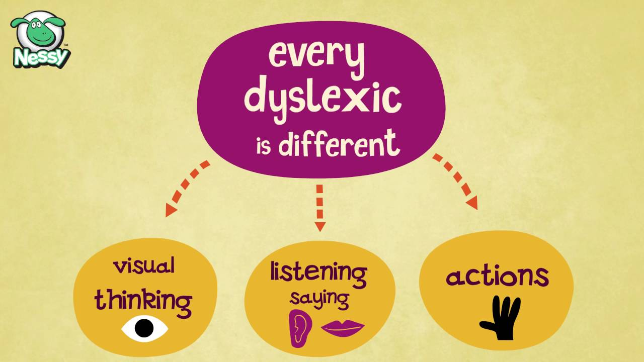 Understanding Dyslexia For Parents Kidshealth >> Dyslexic Learning Difficulties Explained How Dyslexia Can