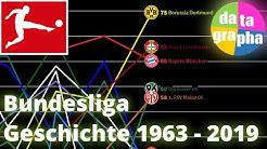Geschichte der Bundesliga: Statistik aller Saisonen 1963 - 2019