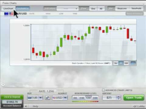 Forex live chart free software