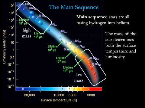 Module 9 / Lecture 3 : The Hertzsprung-Russell Diagram