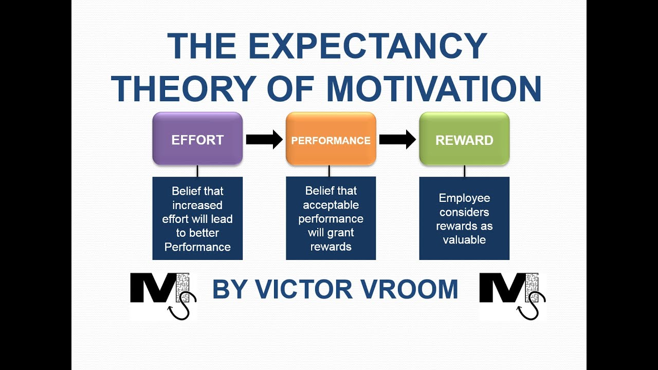 what is the expectancy theory of motivation