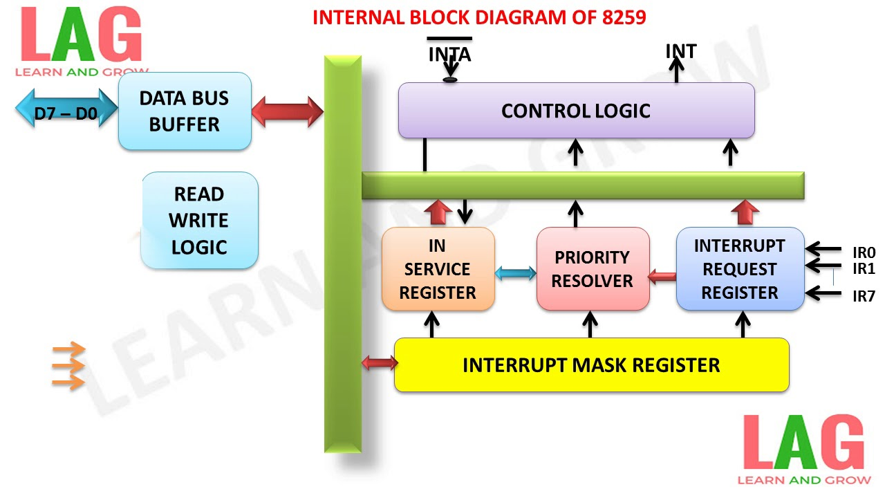 internal block diagram of 8259  u0939 u093f u0928 u094d u0926 u0940   learn and grow