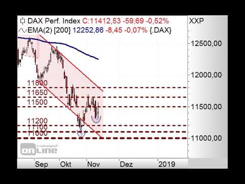 DAX bleibt hochvolatil - Morning Call 15.11.2018