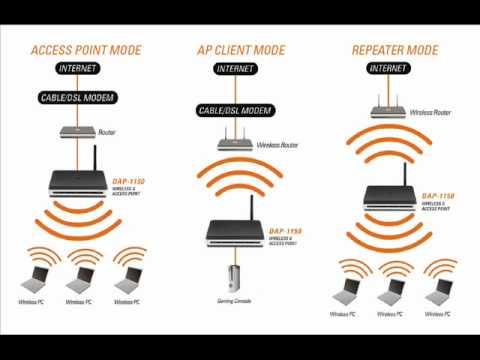 Link Wireless Re...D Link Dap