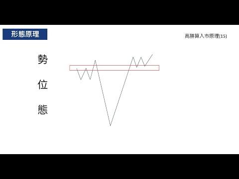高勝算外匯入巿形態(15) - 突破回測2次短線操作 行為技術分析