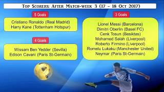 UEFA Champions League Matchweek 3 Review - Scores, Scorers and Table Standings