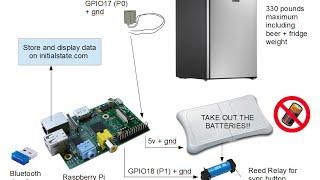 Hack Wii balance board to make a smart beer fridge!