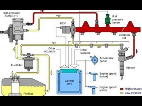 P0001 Fuel volume regulator control circuit open obd code اكواد