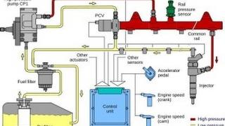 P0001  Fuel volume regulator control circuit open obd code اكواد اعطال السيارات