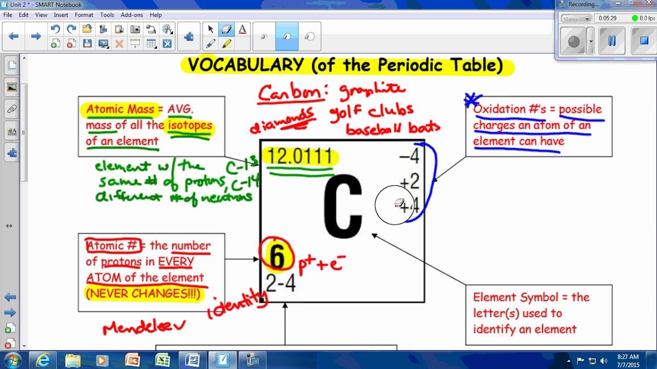 unit 2 vocabulary of periodic table - Periodic Table Diamond Symbol