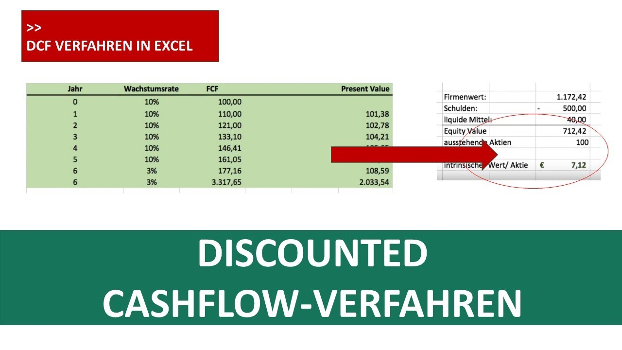 Aktienbewertung Discounted Cashflow Model In Excel I Excelpedia Youtube