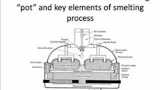 Aluminum making process Part I.WMV