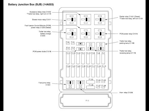 2006 ford e350 fuse box diagram rh youtube com 1997 F150 Fuse Chart 1997 F150 Fuse Layout