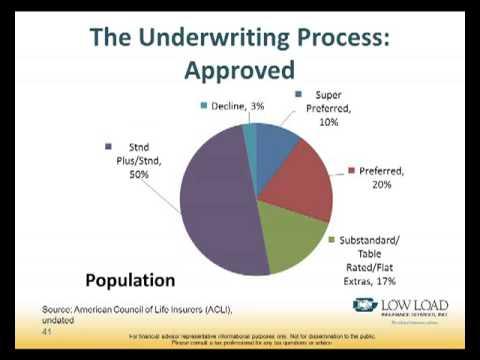 February Webinar 2013 - Underwriting Through the Ages