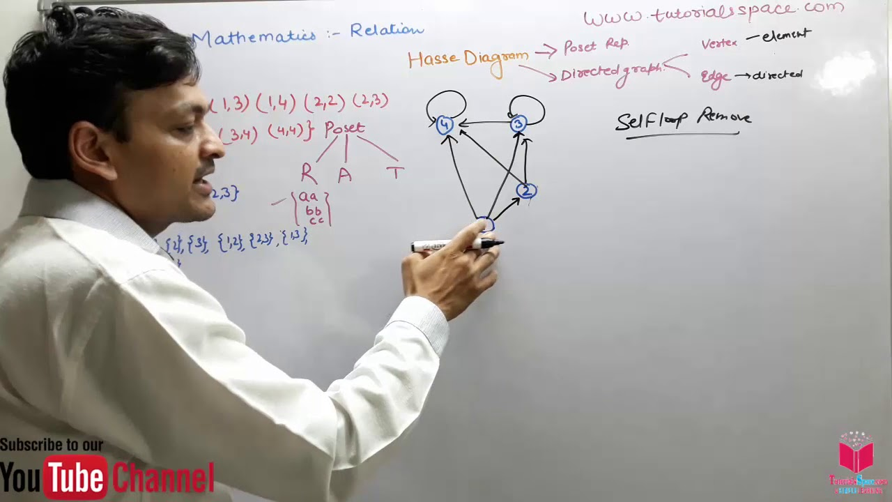 13 hasse diagram in relation theory in discrete mathematics in discretemathematicslecturesinhindi discretemathematicslectures discretemathematicstutorials ccuart Choice Image