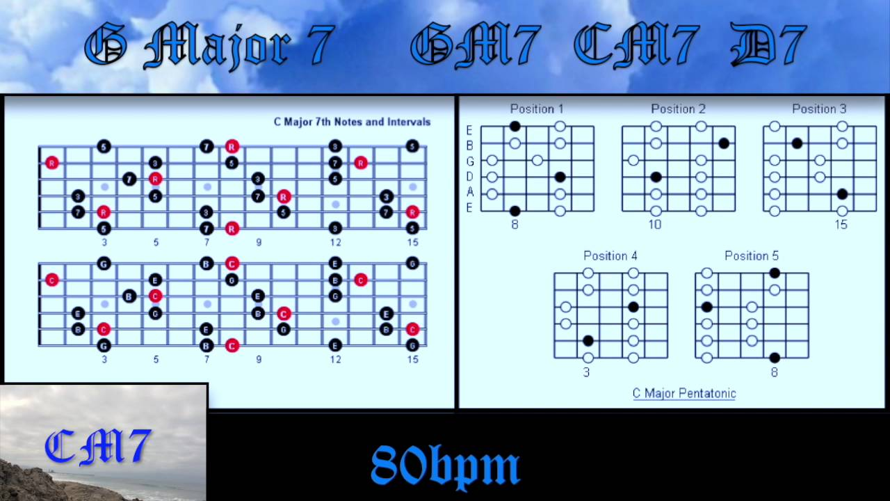 Gm7 Backing Track For Guitar How To Improvise Perfect Solos Over