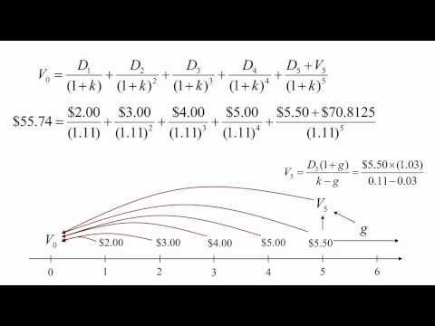 Stock Valuation Theory - Dividend Discount Model (Part 2 of 2)