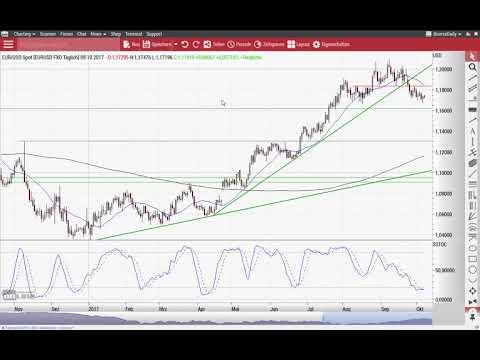 Dow Jones: Doch eine Einbahnstraße? - Chart Flash 09.10.2017