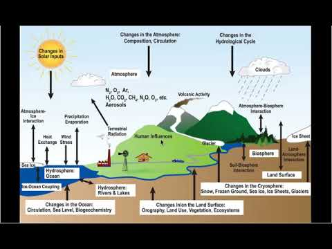 Overview Of The Climate System Part 1 METEO 469 From