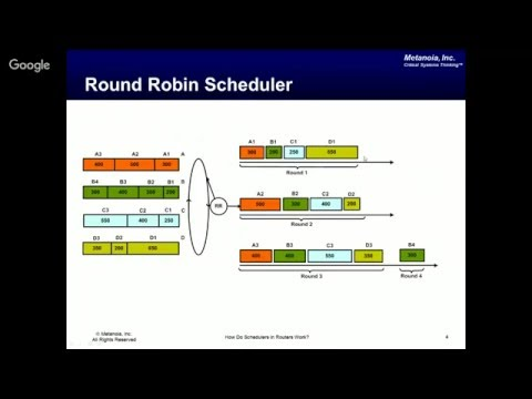 How Do Schedulers in Routers Work? Understanding RR, WRR, WFQ, and DRR Through Simple Examples