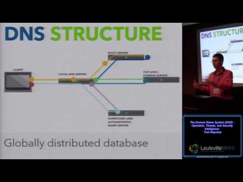 Technical A00 The Domain Name System DNS Operation Threats and Security Intelligence Tom Kopchak