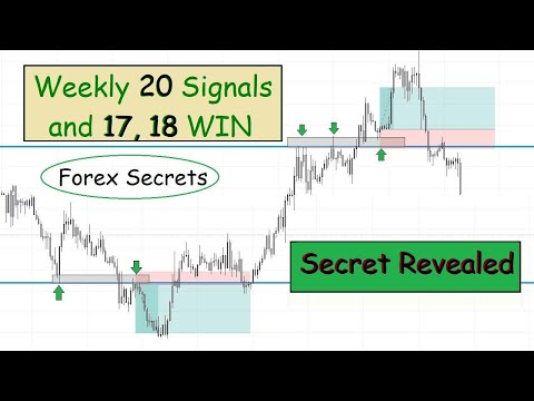 Weekly High And Low Breakout With Rejection Strategy   Price Action Secret Revealed   Price Action