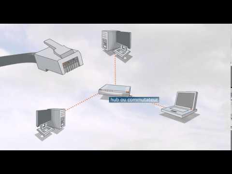 Choix d'une configuration réseau