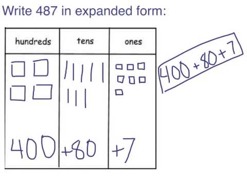 14 Swbat Convert 3 Digit Numbers Between Expanded Form And Standard