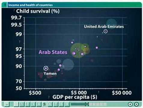 Gapminder 4-6